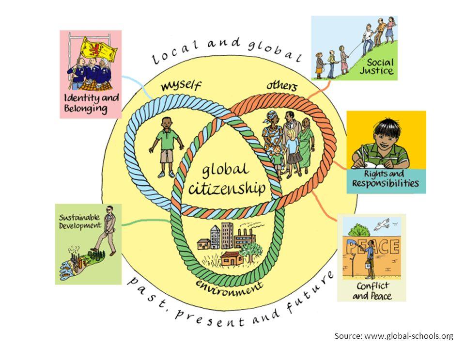 Source: www.global-schools.org