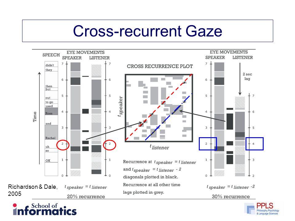 Cross-recurrent Gaze Richardson & Dale, 2005
