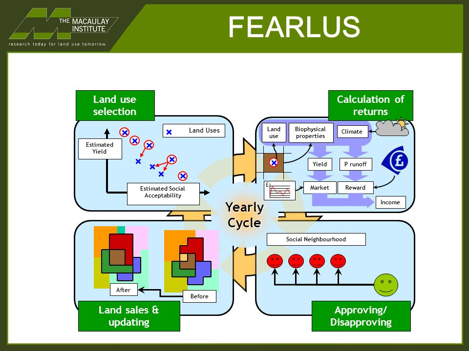 FEARLUS Estimated Yield Land Uses Land use selection Calculation of returns Land sales & updating YearlyCycle Approving/ Disapproving Estimated Social Acceptability £ Climate Market Land use Biophysical properties Reward Social Neighbourhood After Before Income YieldP runoff