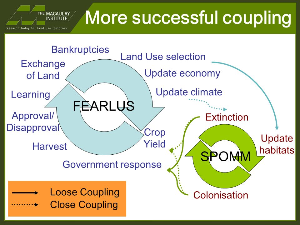 More successful coupling FEARLUS SPOMM Land Use selection Update climate Crop Yield Government response Harvest Approval/ Disapproval Learning Exchange of Land Bankruptcies Update habitats Colonisation Extinction Update economy Loose Coupling Close Coupling