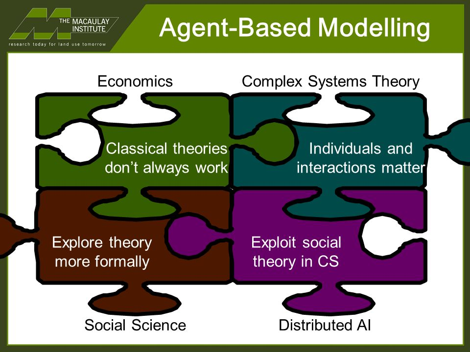 Agent-Based Modelling Complex Systems TheoryEconomics Classical theories dont always work Individuals and interactions matter Explore theory more formally Exploit social theory in CS Social ScienceDistributed AI