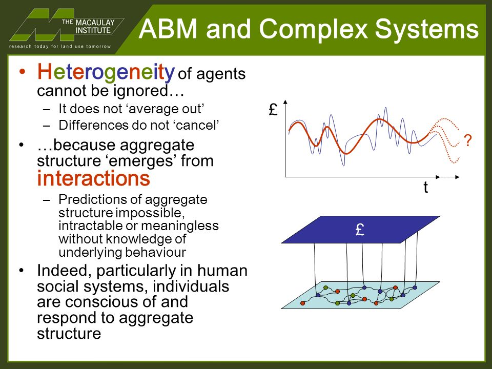 ABM and Complex Systems Heterogeneity of agents cannot be ignored… –It does not average out –Differences do not cancel …because aggregate structure emerges from interactions –Predictions of aggregate structure impossible, intractable or meaningless without knowledge of underlying behaviour Indeed, particularly in human social systems, individuals are conscious of and respond to aggregate structure £ t £