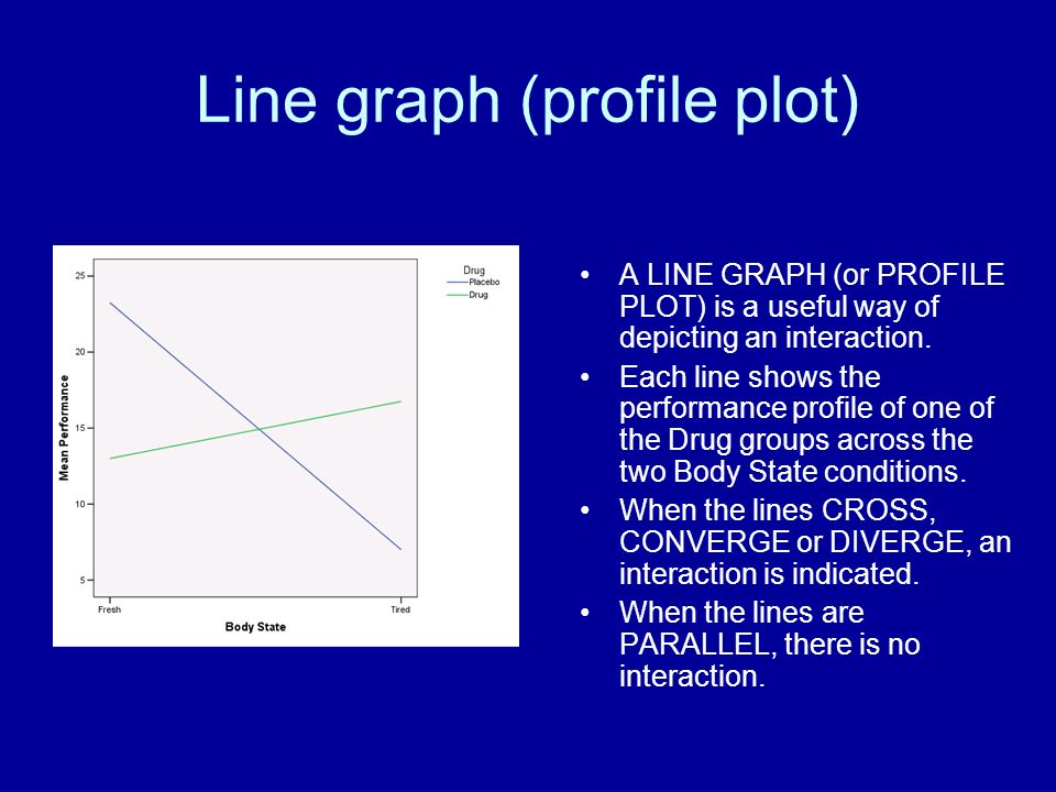 Line graph (profile plot) A LINE GRAPH (or PROFILE PLOT) is a useful way of depicting an interaction. Each line shows the performance profile of one o