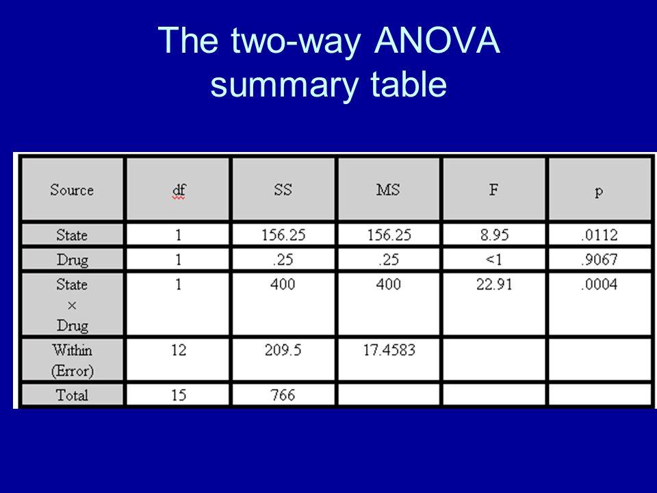 The two-way ANOVA summary table