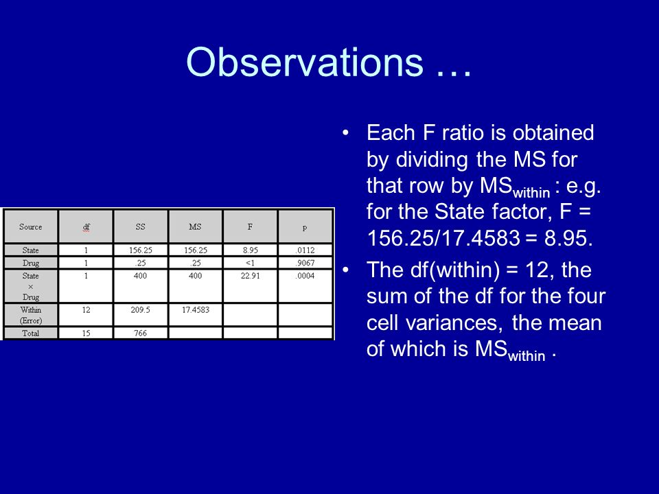 Observations … Each F ratio is obtained by dividing the MS for that row by MS within : e.g. for the State factor, F = 156.25/17.4583 = 8.95. The df(wi