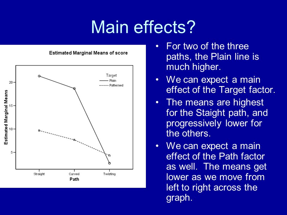 Main effects? For two of the three paths, the Plain line is much higher. We can expect a main effect of the Target factor. The means are highest for t