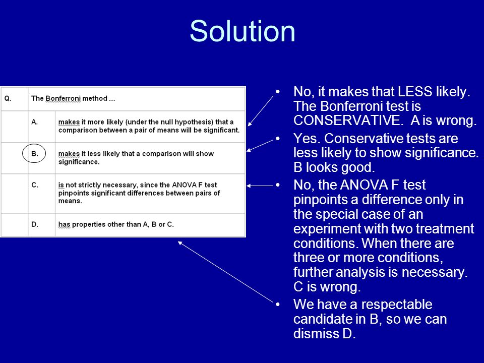 Solution No, it makes that LESS likely. The Bonferroni test is CONSERVATIVE.