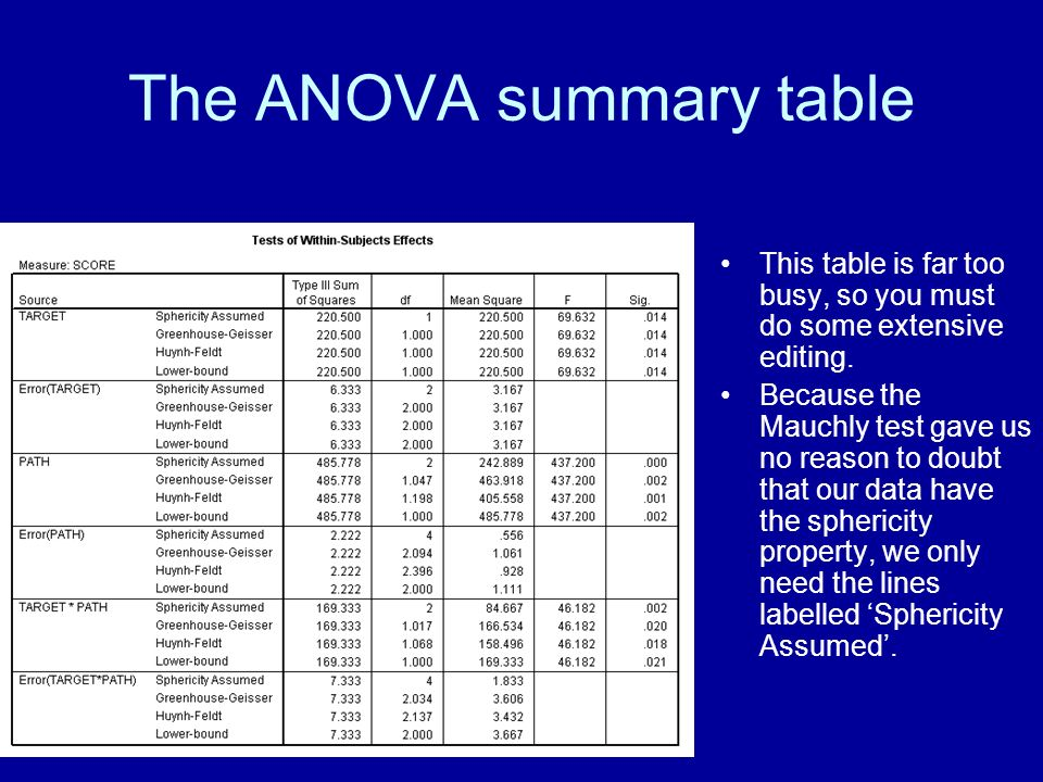 The ANOVA summary table This table is far too busy, so you must do some extensive editing. Because the Mauchly test gave us no reason to doubt that ou