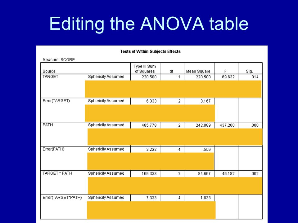 Editing the ANOVA table