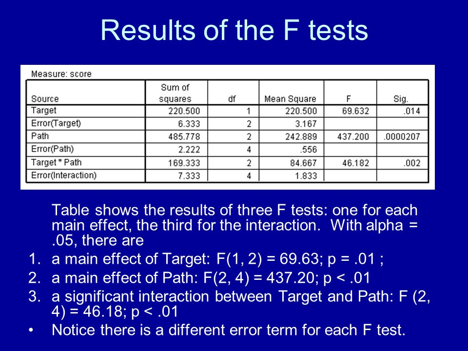 Results of the F tests Table shows the results of three F tests: one for each main effect, the third for the interaction.