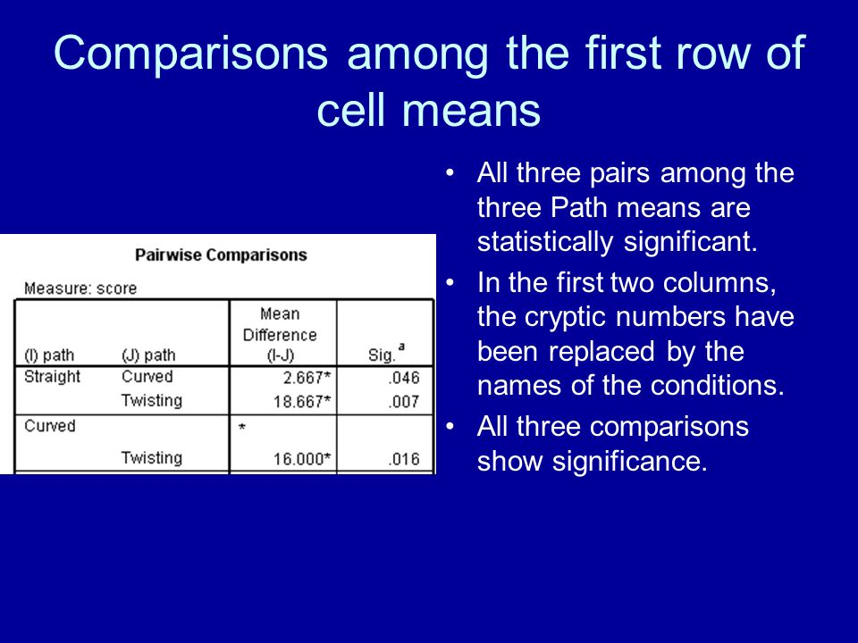 Comparisons among the first row of cell means All three pairs among the three Path means are statistically significant.