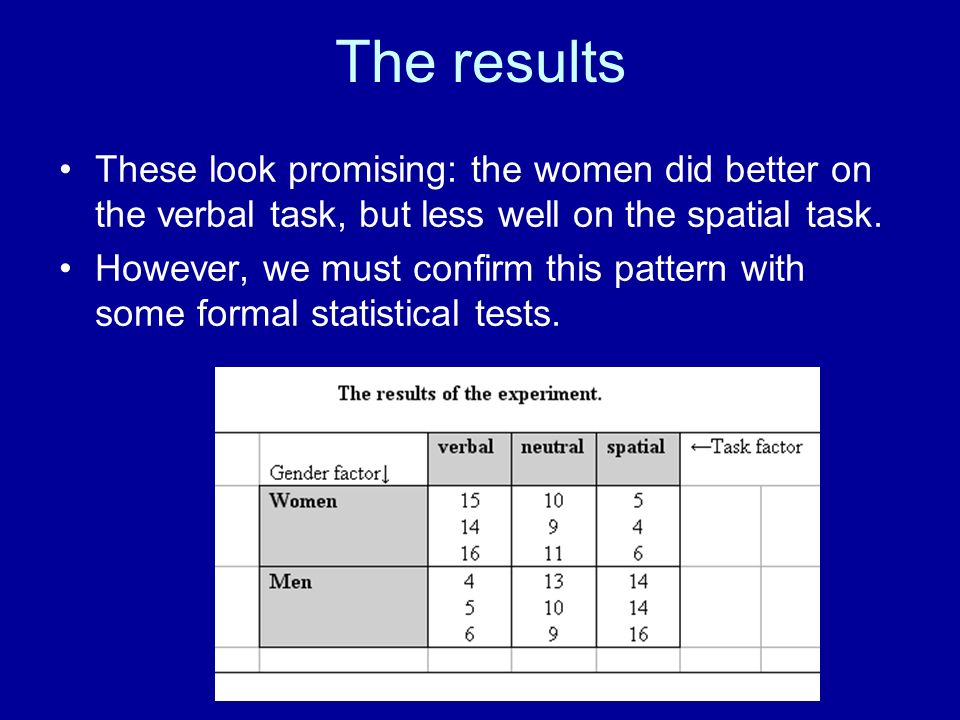 The results These look promising: the women did better on the verbal task, but less well on the spatial task. However, we must confirm this pattern wi