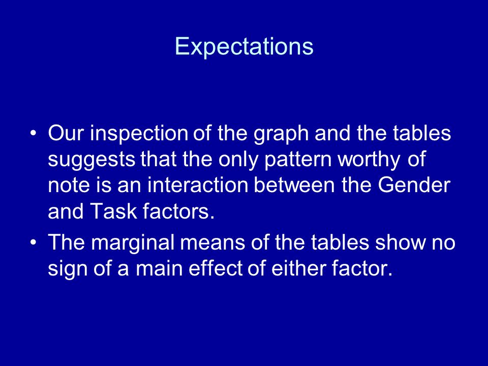 Expectations Our inspection of the graph and the tables suggests that the only pattern worthy of note is an interaction between the Gender and Task fa