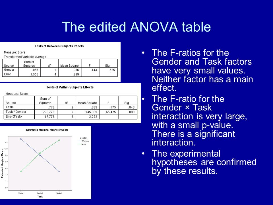 The edited ANOVA table The F-ratios for the Gender and Task factors have very small values. Neither factor has a main effect. The F-ratio for the Gend