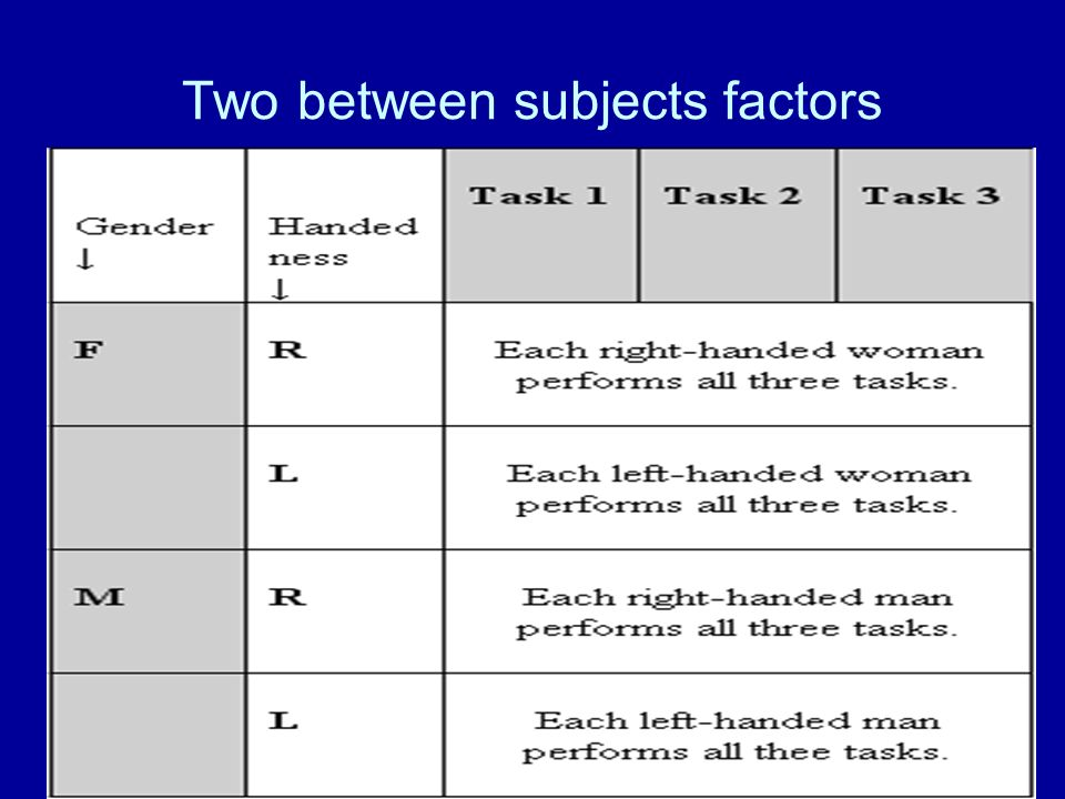 Two between subjects factors