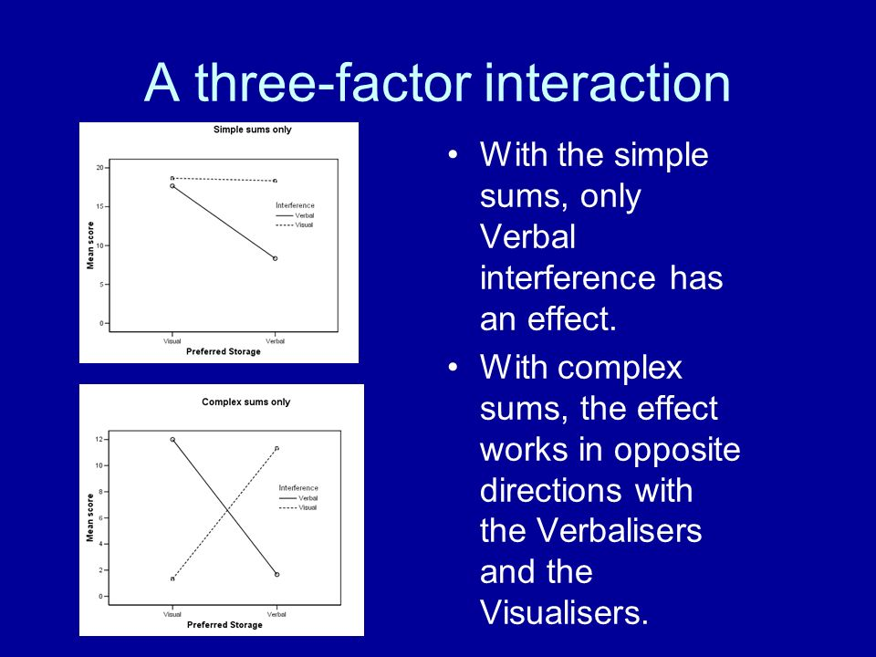 A three-factor interaction With the simple sums, only Verbal interference has an effect. With complex sums, the effect works in opposite directions wi