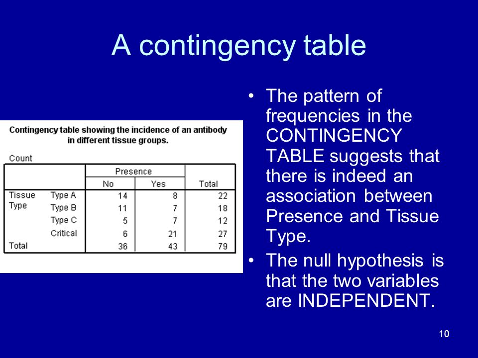 10 A contingency table The pattern of frequencies in the CONTINGENCY TABLE suggests that there is indeed an association between Presence and Tissue Ty