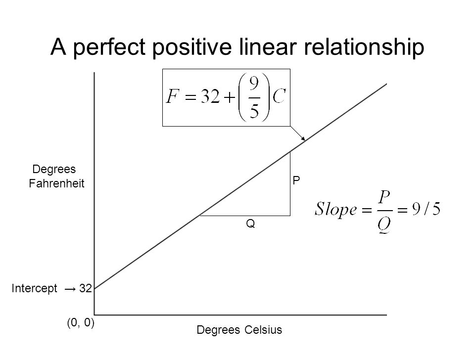 53 A perfect positive linear relationship Degrees Fahrenheit Degrees Celsius (0, 0) Intercept 32 Q P
