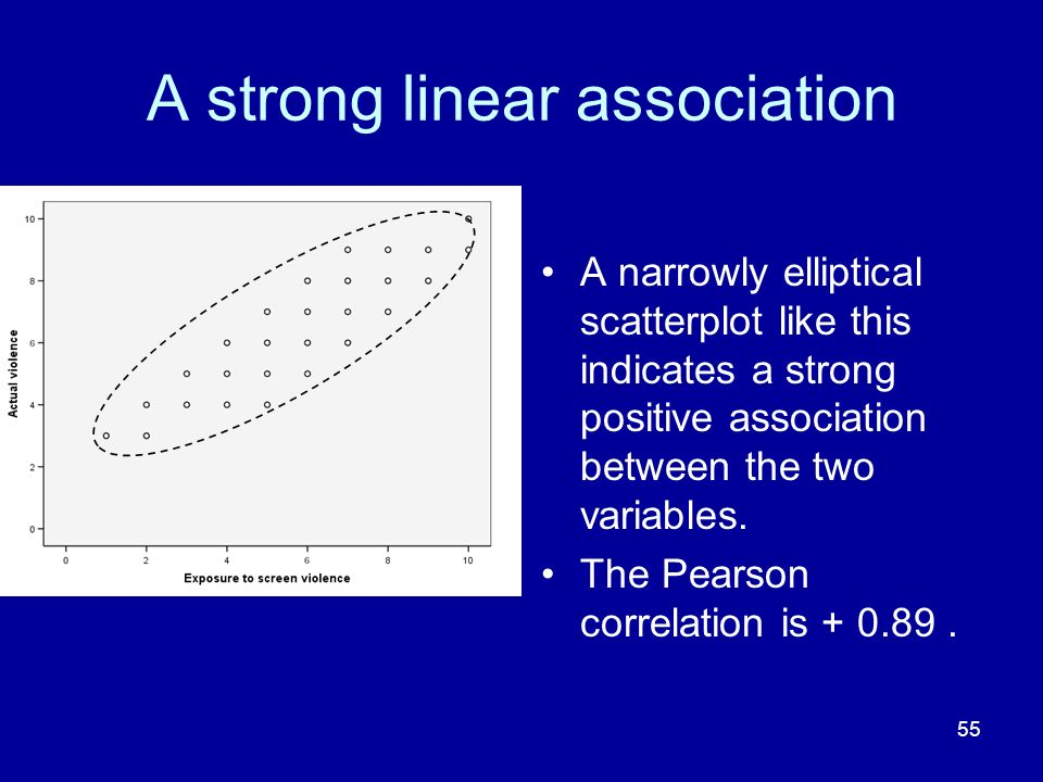 55 A strong linear association A narrowly elliptical scatterplot like this indicates a strong positive association between the two variables. The Pear