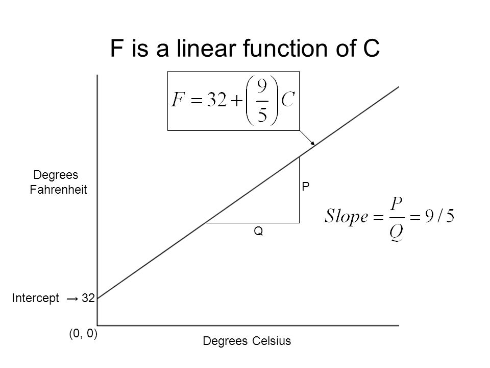 61 F is a linear function of C Degrees Fahrenheit Degrees Celsius (0, 0) Intercept 32 Q P
