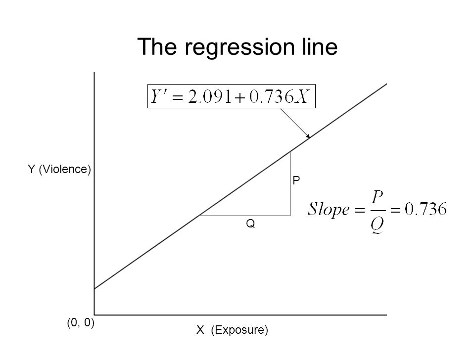 62 The regression line Y (Violence) X (Exposure) (0, 0) Q P