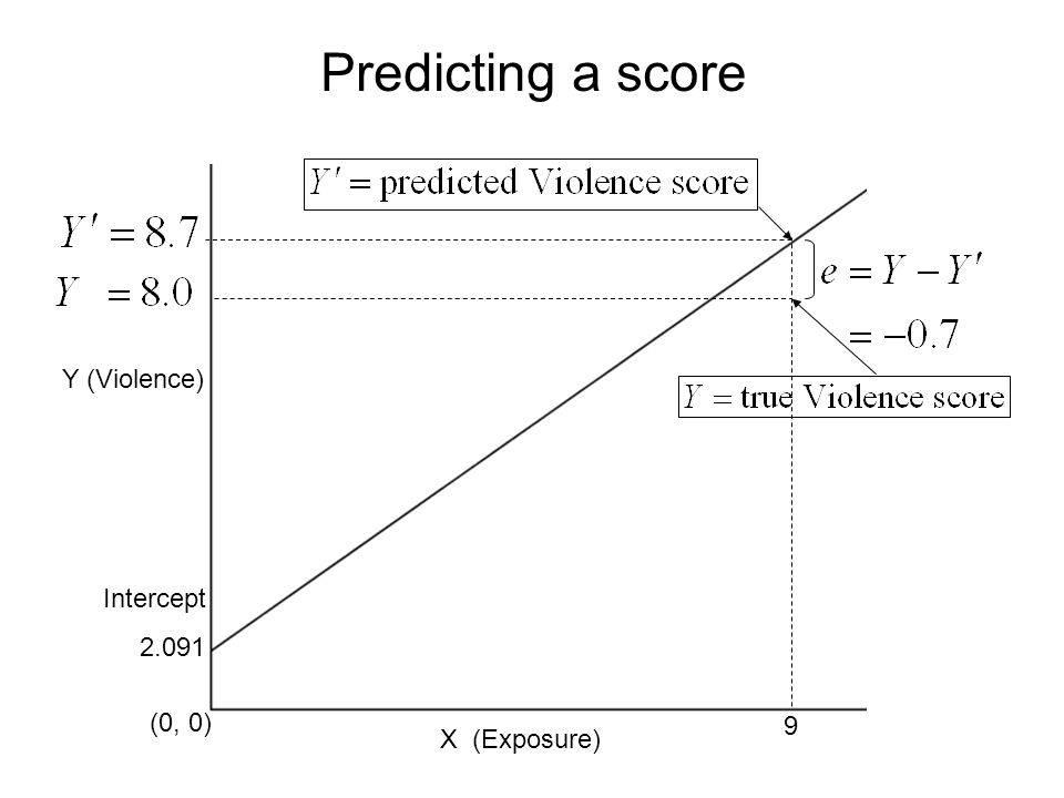 64 Predicting a score Y (Violence) X (Exposure) (0, 0) Intercept 2.091 9