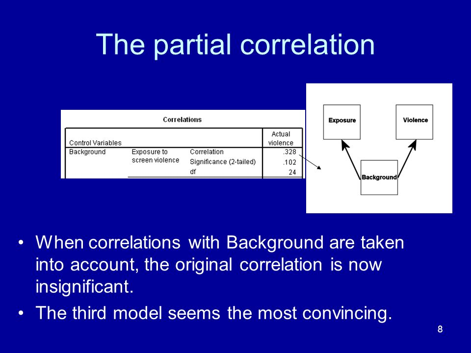 8 The partial correlation When correlations with Background are taken into account, the original correlation is now insignificant. The third model see