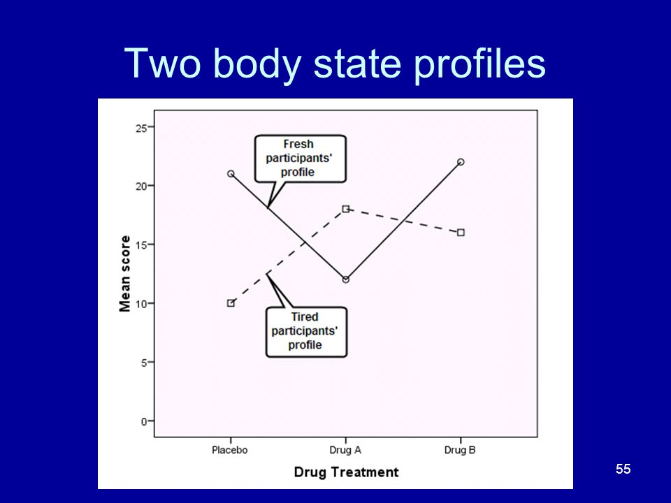 55 Two body state profiles