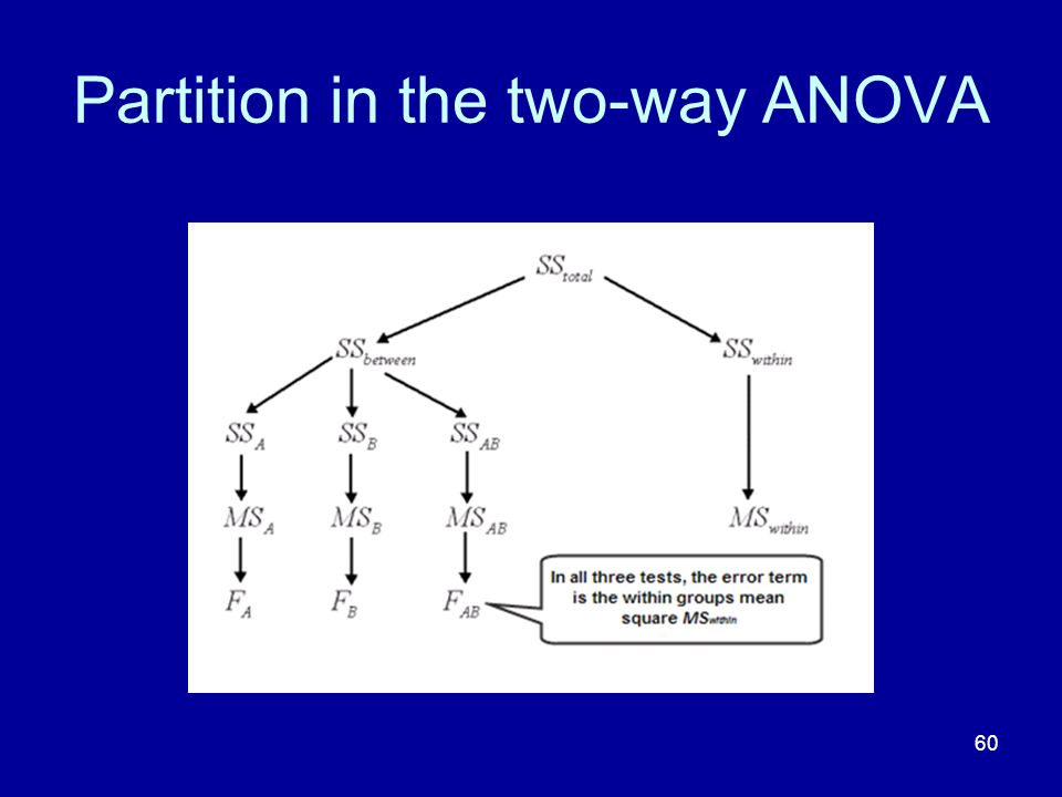 60 Partition in the two-way ANOVA