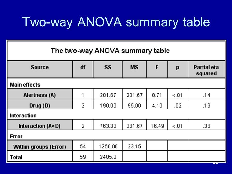 62 Two-way ANOVA summary table