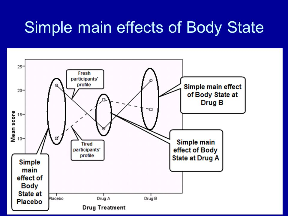 69 Simple main effects of Body State