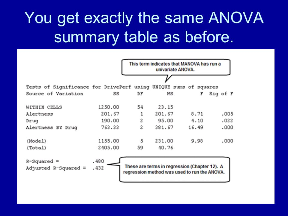 78 You get exactly the same ANOVA summary table as before.