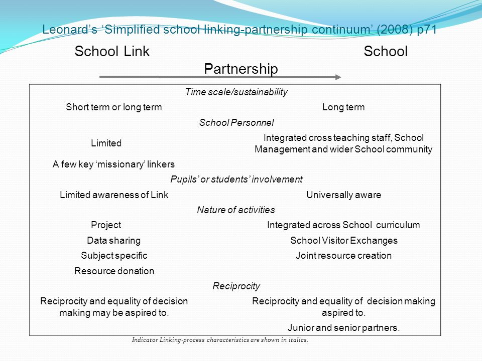 Leonards Simplified school linking-partnership continuum (2008) p71 Indicator Linking-process characteristics are shown in italics.