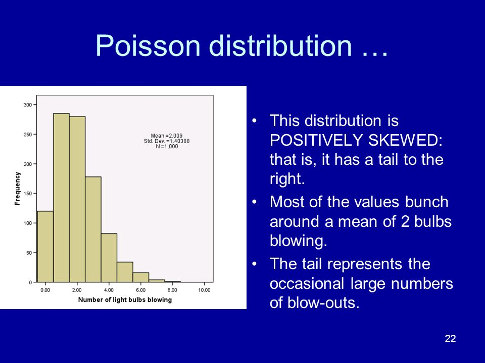 22 Poisson distribution … This distribution is POSITIVELY SKEWED: that is, it has a tail to the right. Most of the values bunch around a mean of 2 bul