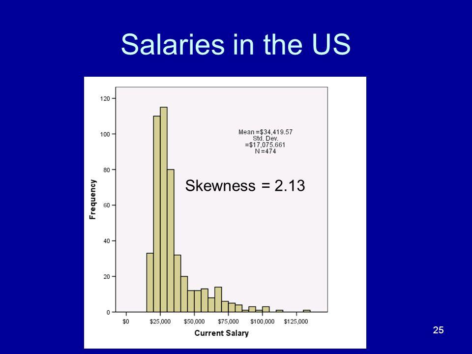 25 Salaries in the US Skewness = 2.13