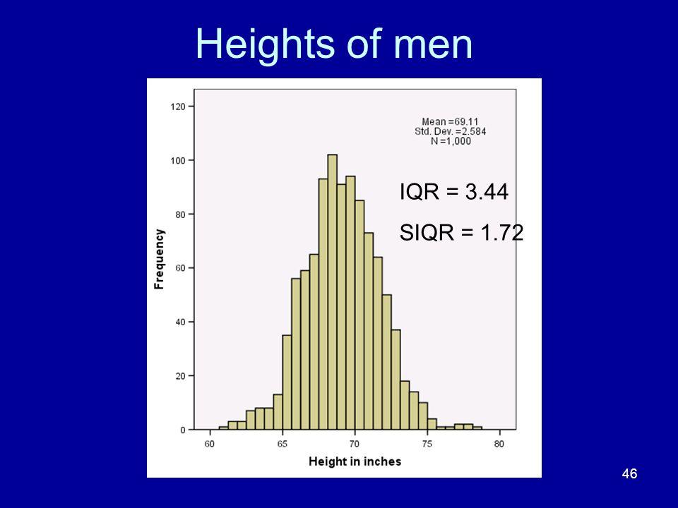 46 Heights of men IQR = 3.44 SIQR = 1.72