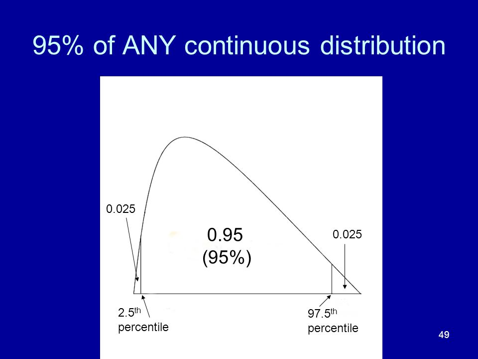 49 95% of ANY continuous distribution 0.95 (95%) 0.025 2.5 th percentile 97.5 th percentile