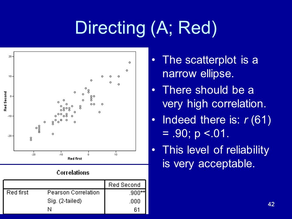 42 Directing (A; Red) The scatterplot is a narrow ellipse.