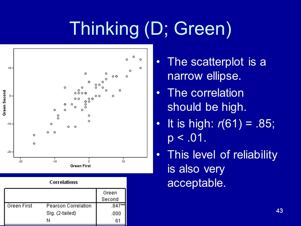 43 Thinking (D; Green) The scatterplot is a narrow ellipse. The correlation should be high. It is high: r(61) =.85; p <.01. This level of reliability