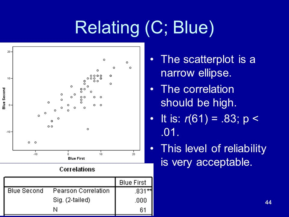 44 Relating (C; Blue) The scatterplot is a narrow ellipse. The correlation should be high. It is: r(61) =.83; p <.01. This level of reliability is ver