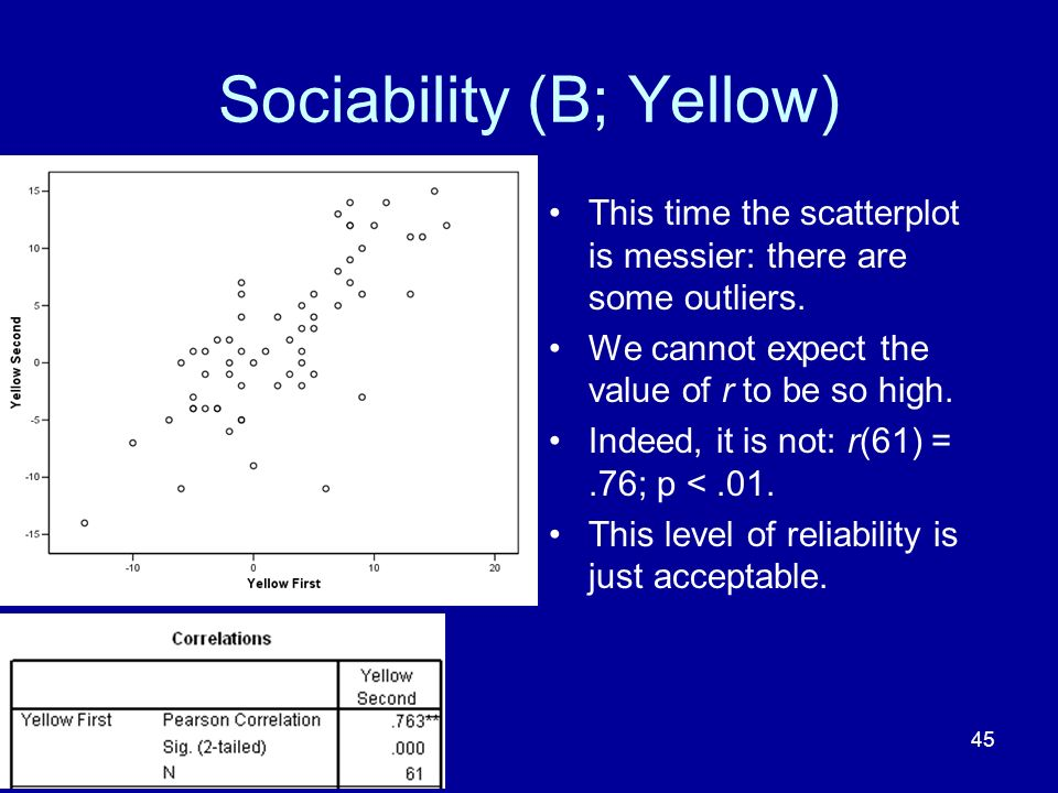 45 Sociability (B; Yellow) This time the scatterplot is messier: there are some outliers. We cannot expect the value of r to be so high. Indeed, it is