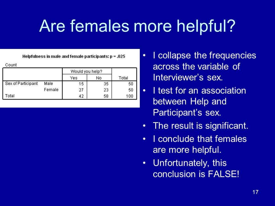 17 Are females more helpful? I collapse the frequencies across the variable of Interviewers sex. I test for an association between Help and Participan