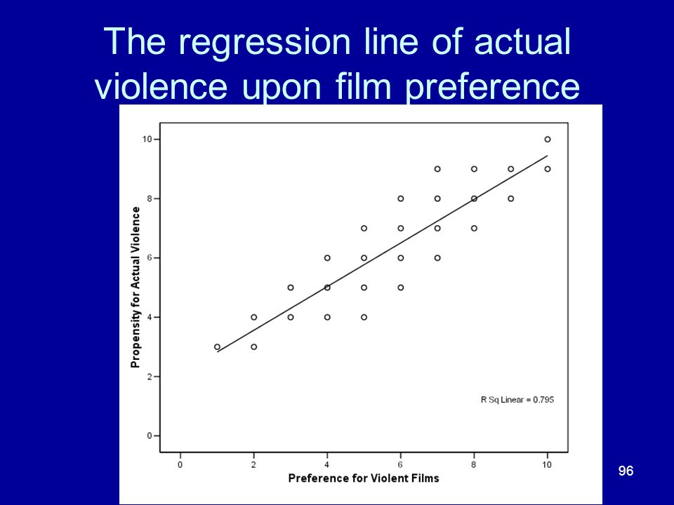 96 The regression line of actual violence upon film preference