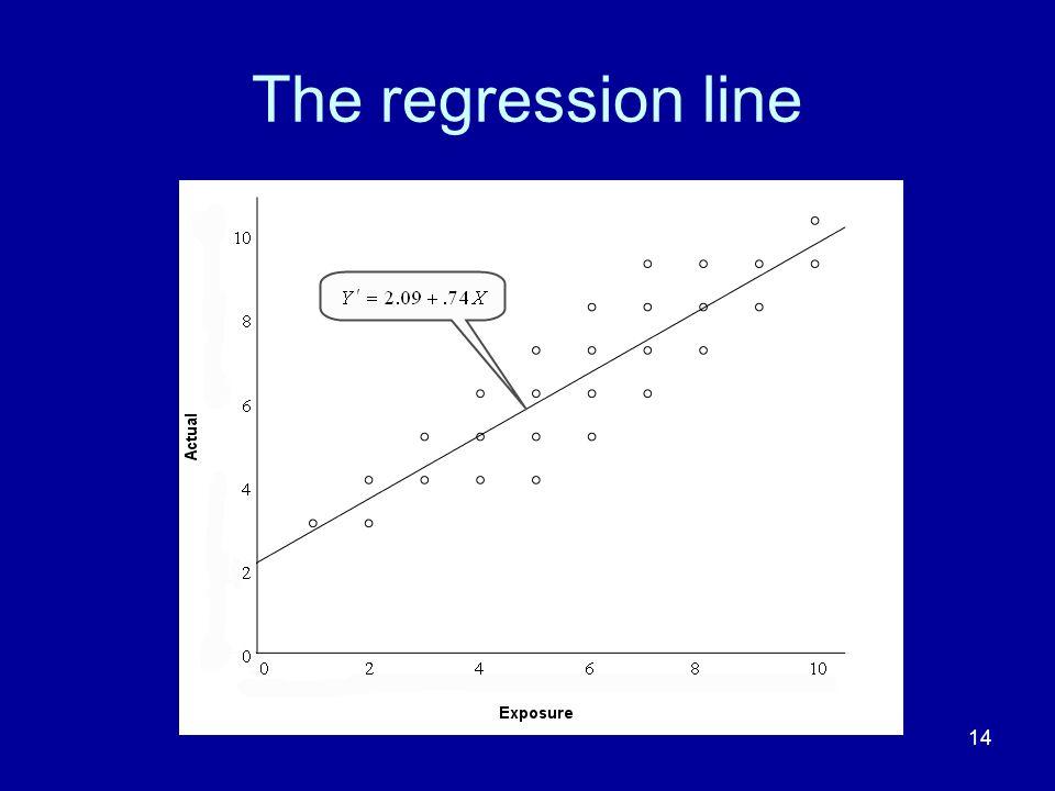 14 The regression line