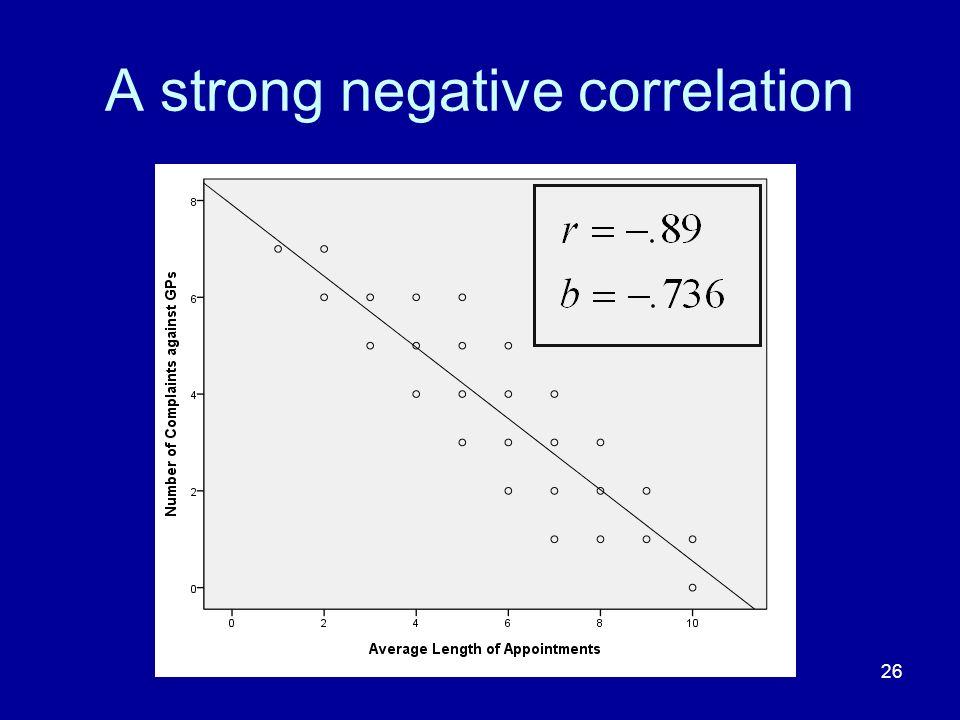 26 A strong negative correlation