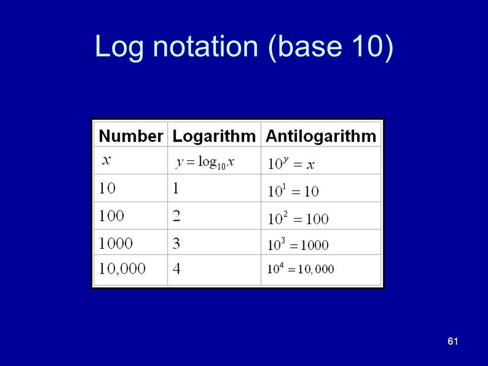 61 Log notation (base 10)