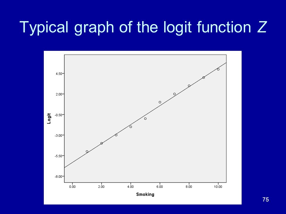 75 Typical graph of the logit function Z