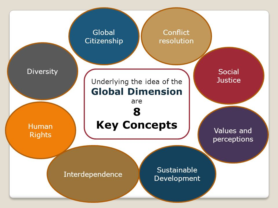 Interdependence Global Citizenship Conflict resolution Social Justice Values and perceptions Sustainable Development Human Rights Diversity Underlying the idea of the Global Dimension are 8 Key Concepts