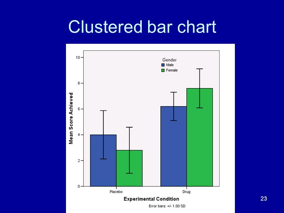 23 Clustered bar chart