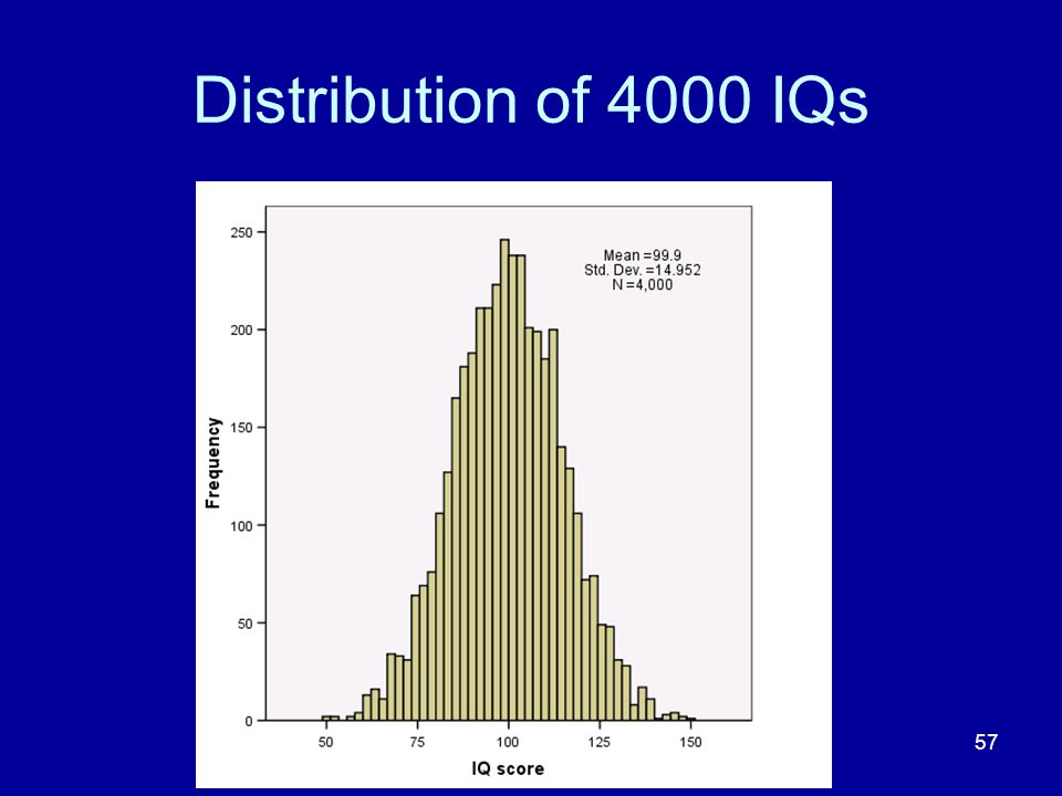 57 Distribution of 4000 IQs
